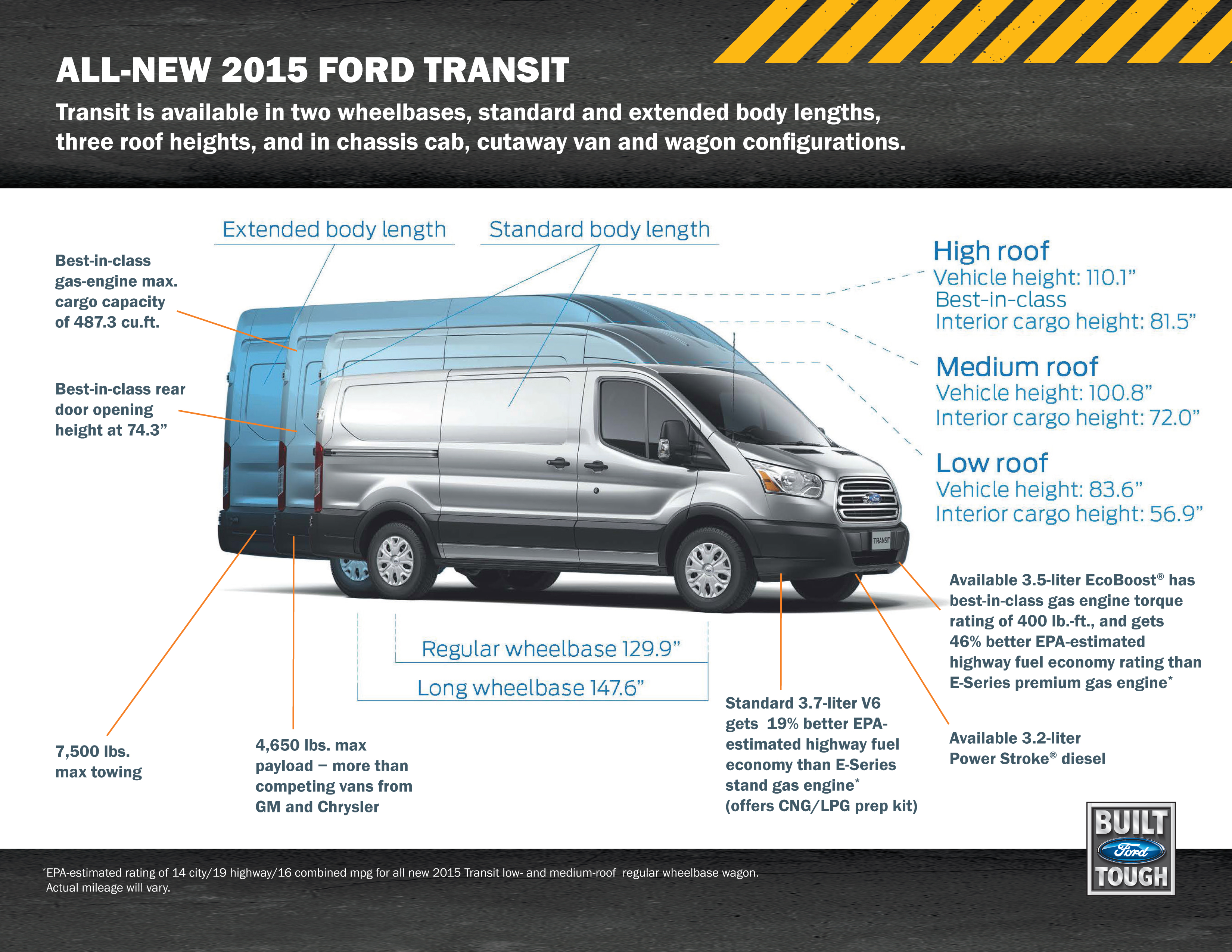 Ford Transit Courier reviews restyling